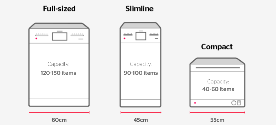 Dishwasher size comparison from Which.co.uk